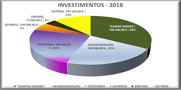 Orçamento Anual para 2018
